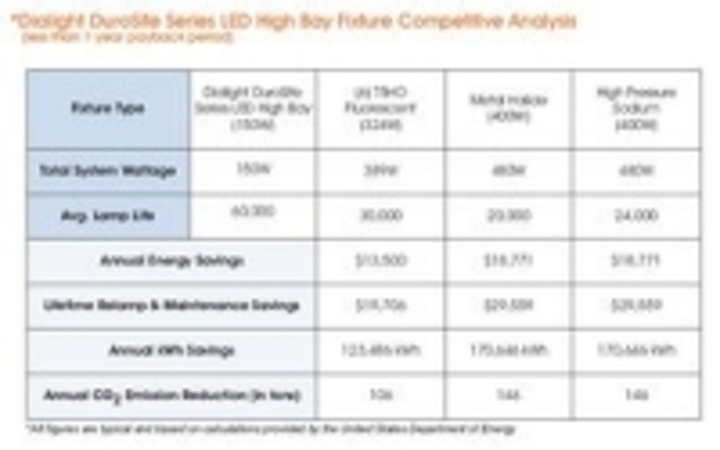 Content Dam Leds En Ugc 2010 03 Dialight S Durosite Led High Bay Lighting Installed At Frontline Facility Leftcolumn Article Thumbnailimage File