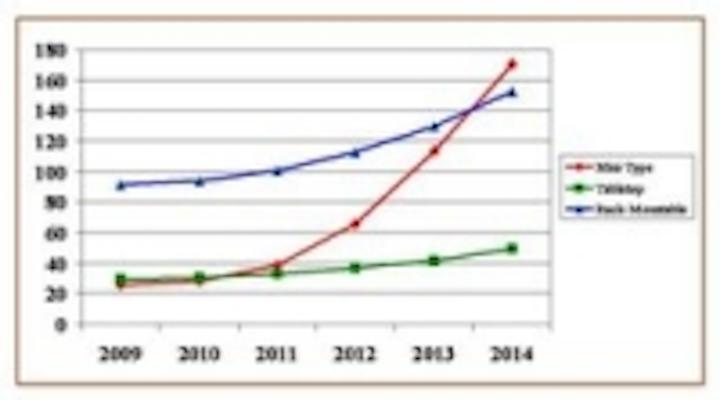 Content Dam Leds En Ugc 2010 03 Dmx512 Controllers Market Forecast Leftcolumn Article Thumbnailimage File