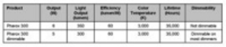 Content Dam Leds En Ugc 2010 03 Lemnis Lighting Submits Led Lamps For Energy Star Qualification Leftcolumn Article Thumbnailimage File