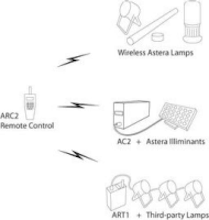 Content Dam Leds En Ugc 2010 04 Astera Introduces Range Of Completely Wireless Led Event Lights Leftcolumn Article Thumbnailimage File