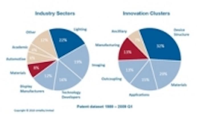 Content Dam Leds En Ugc 2010 04 Cintelliq Oled Patent Study Shows Explosive Growth In Filings Since 2000 Leftcolumn Article Thumbnailimage File