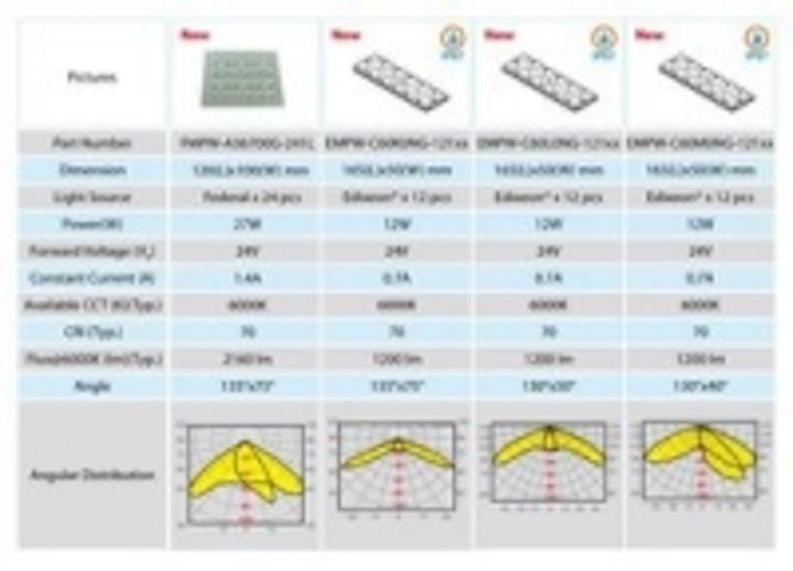 Content Dam Leds En Ugc 2010 06 Edison Opto Announces Four Types Of Streetlight Modules Leftcolumn Article Thumbnailimage File