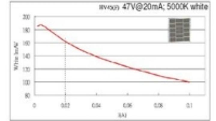 Content Dam Leds En Ugc 2010 11 Epistar Enables 162 Lm W White Led For Lighting Applications Leftcolumn Article Thumbnailimage File