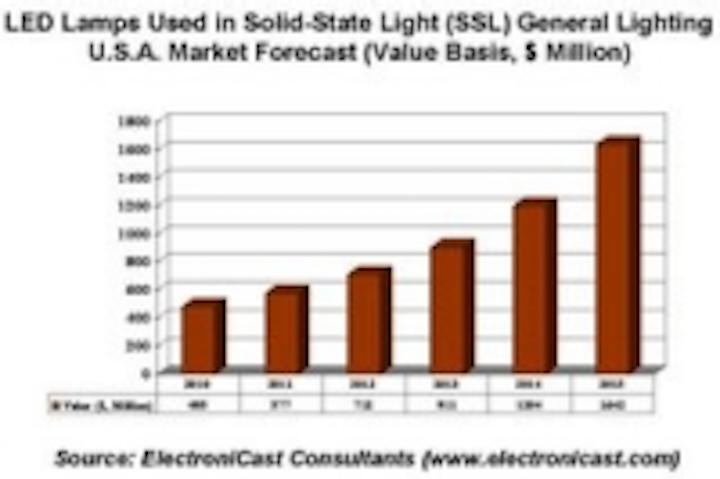 Content Dam Leds En Ugc 2011 02 Electronicast Usa Market Review Forecast For Led Lamps In General Lighting Leftcolumn Article Thumbnailimage File
