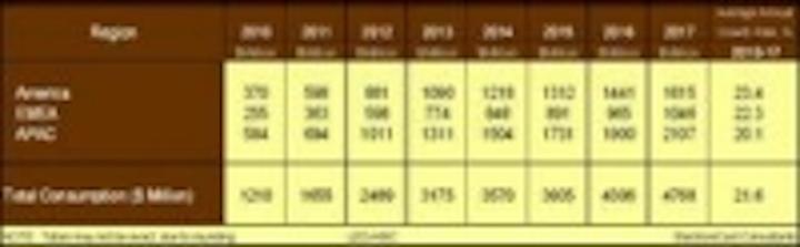 Content Dam Leds En Ugc 2011 03 Electronicast Releases Market Forecast For Hb Led Driver Ics Leftcolumn Article Thumbnailimage File