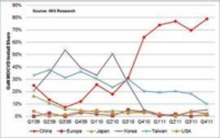 Content Dam Leds En Ugc 2011 05 Ims Research Releases Q1 11 Mocvd Results And Updated 2011 Forecast Leftcolumn Article Thumbnailimage File