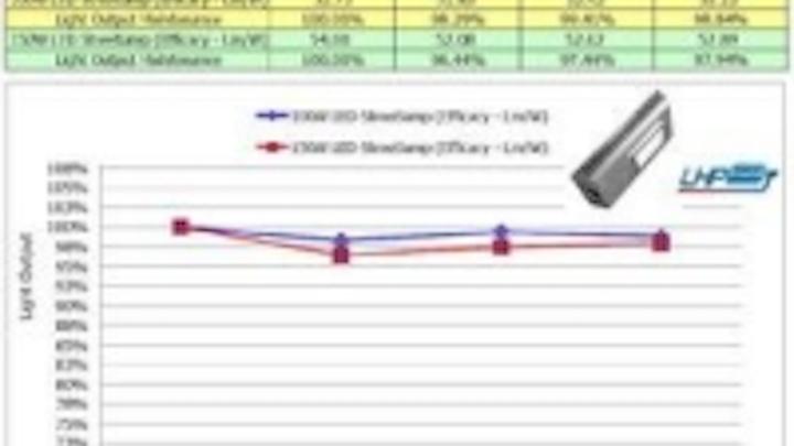 Content Dam Leds En Ugc 2011 08 Atd Led Street Lights Pass 20 000 Hour Reliability Test Leftcolumn Article Thumbnailimage File