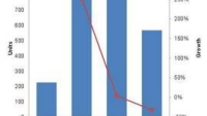 Content Dam Leds En Ugc 2011 08 Ims Research Downgrades 2011 And Upgrades 2012 Mocvd Forecast Leftcolumn Article Thumbnailimage File