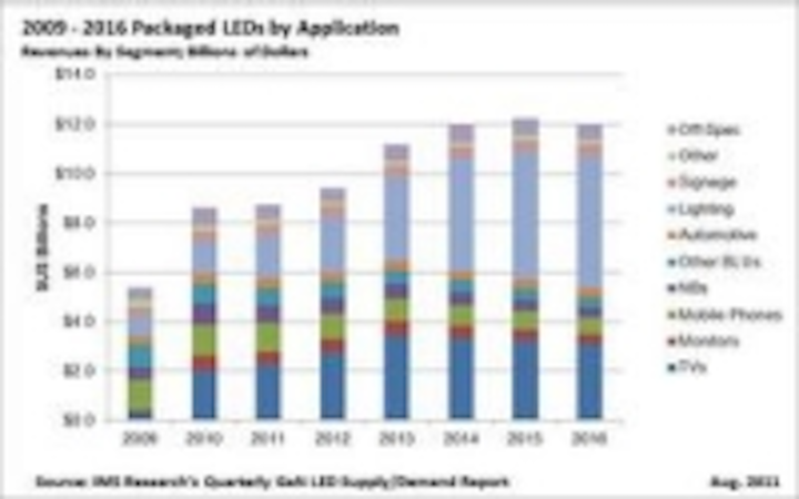 Content Dam Leds En Ugc 2011 09 Ims Research Downgrades 2011 Packaged Led Market Growth To 1 Despite 29 Increase In Lighting Revenue Leftcolumn Article Thumbnailimage File