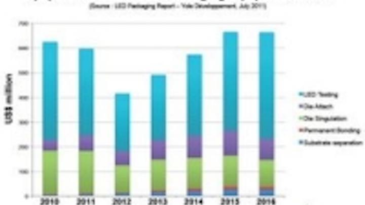 Content Dam Leds En Ugc 2011 09 Yole D Veloppement Announces New Led Packaging Report Leftcolumn Article Thumbnailimage File