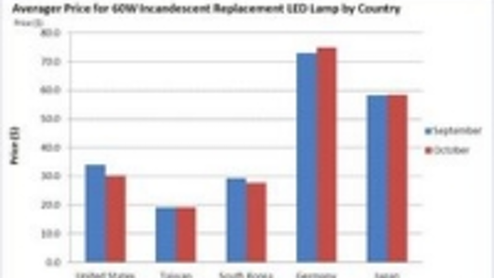 Content Dam Leds En Ugc 2011 10 Ims Research Releases Monthly Led Lamp Retail Price Tracker Global Average Retail Price For 60w Inca Leftcolumn Article Thumbnailimage File
