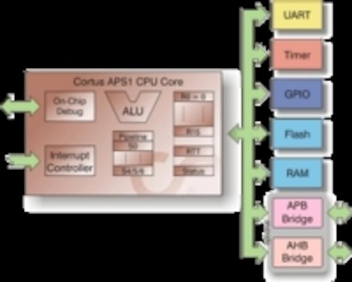 Content Dam Leds En Ugc 2012 10 Cortus Releases The World S Smallest 32 Bit Microcontroller Ip Core Leftcolumn Article Thumbnailimage File