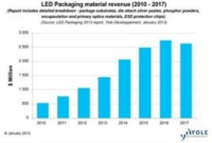 Content Dam Leds En Ugc 2013 01 Led Packaging Cost Reduction Is Driving New Technology And Design Adoption Says New Report From Yole Leftcolumn Article Thumbnailimage File