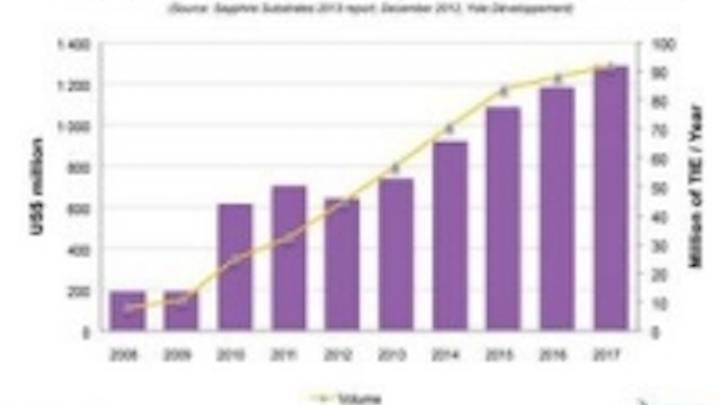 Content Dam Leds En Ugc 2013 01 Yole D Veloppement Announces Sapphire Substrates 2013 Report Leftcolumn Article Thumbnailimage File