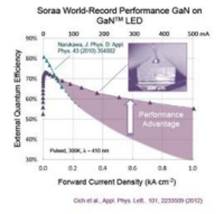 Content Dam Leds En Ugc 2013 02 Soraa Announces Next Generation Of Gan On Gan Leds With Record Breaking Performance Leftcolumn Article Thumbnailimage File