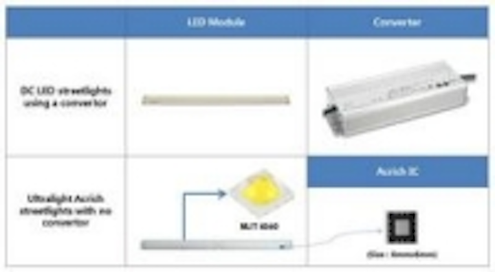 Content Dam Leds En Ugc 2013 03 Seoul Semiconductor Targets The Led Outdoor And Streetlight Markets With A New Product In The Acrich Leftcolumn Article Thumbnailimage File