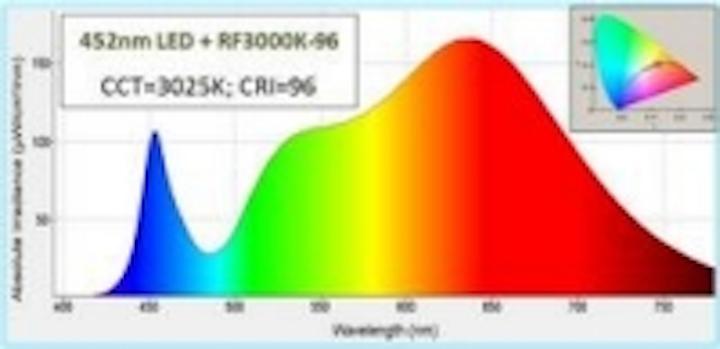 Content Dam Leds En Ugc 2013 05 Phosphortech Introduces Radiantflex Sheets For High Cri Ssl Applications Leftcolumn Article Thumbnailimage File