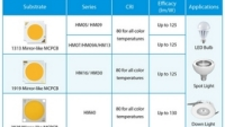 Content Dam Leds En Ugc 2013 09 Edison Opto Upgrades The Performance Of Edipower Ii Hm Series Leftcolumn Article Thumbnailimage File