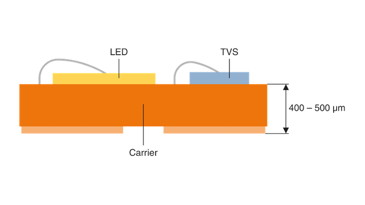 FIG. 1. In conventional LED lighting product designs, the electrostatic discharge (ESD) protective component (a transient-voltage-suppression, or TVS, diode) is positioned next to the LED on the substrate.