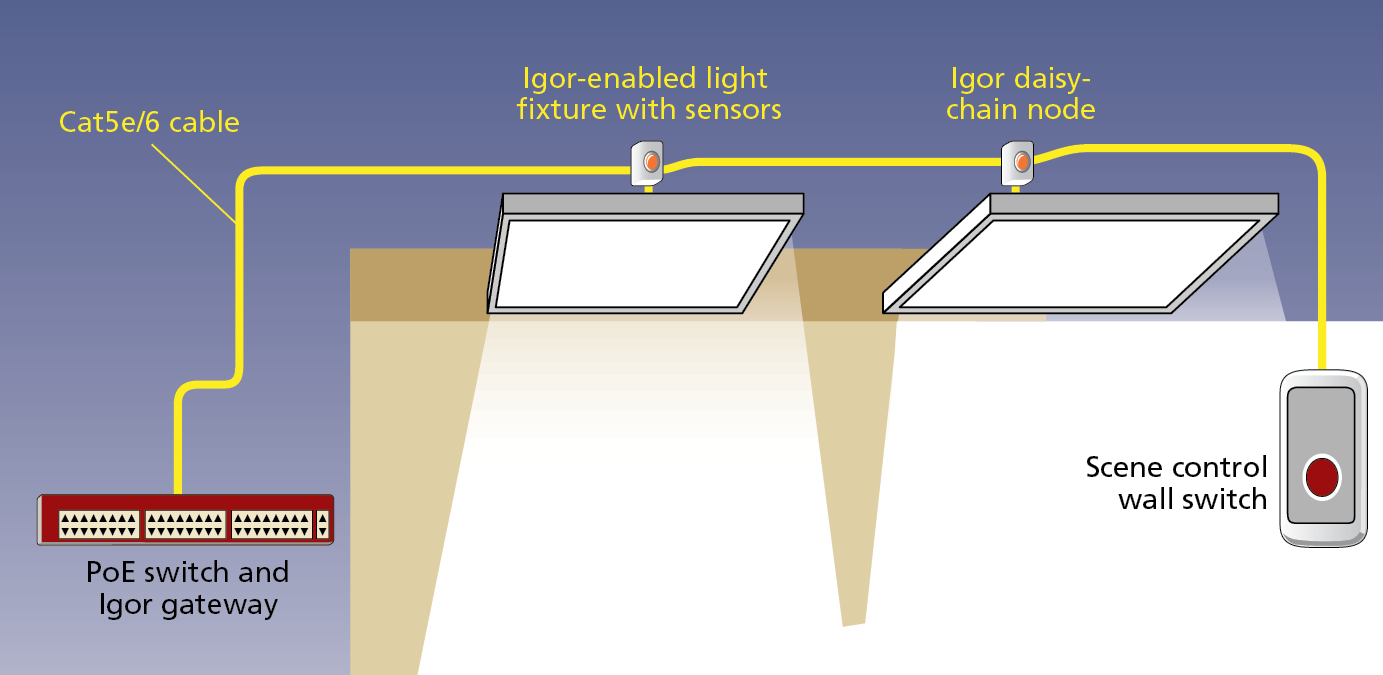 FIG. 1. In an example of a PoE lighting system, all devices are networked and powered using standard Cat5e/6 Ethernet cable. Image credit: Illustration courtesy of Igor.