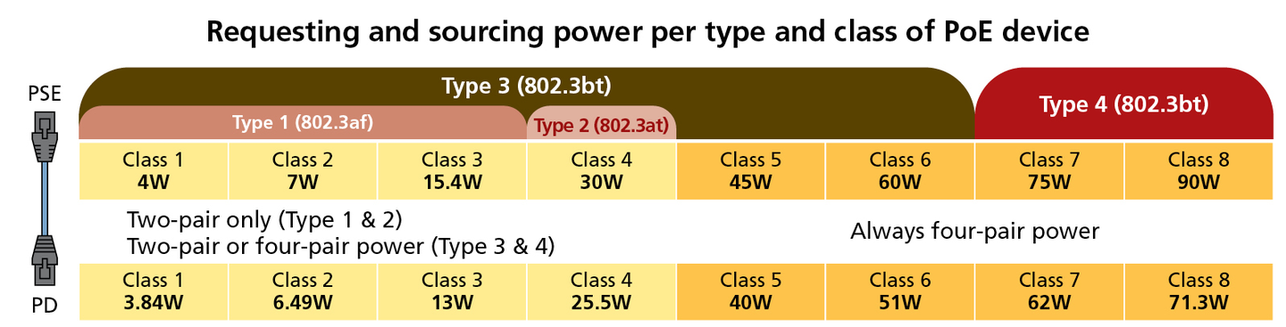 FIG. 2. Power is requested and sourced depending on the type and class of PoE device involved in the networking scheme. Image credit: Data courtesy of the Ethernet Alliance.