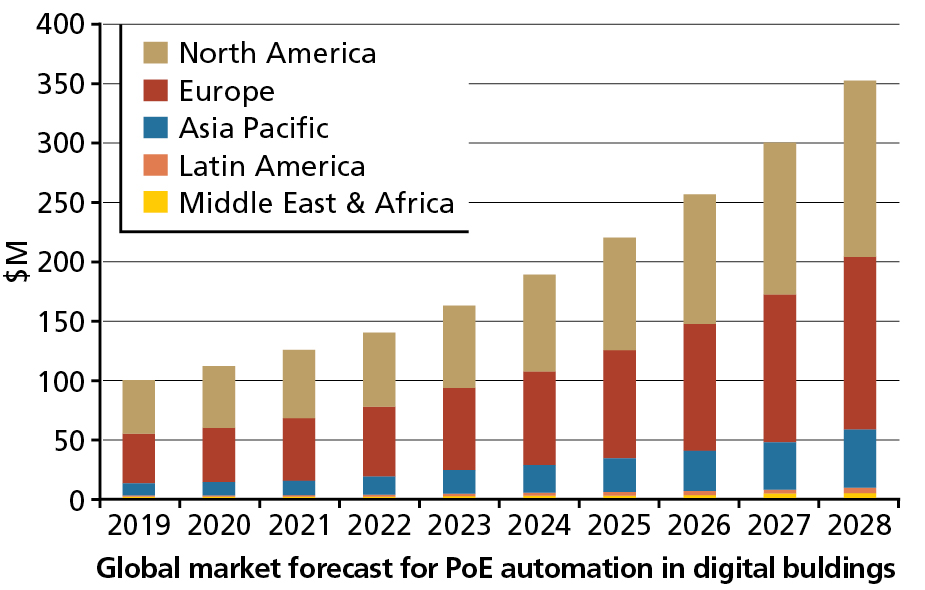 FIG. 3. Navigant forecasts PoE building automation revenue by region, with a global revenue of $352.9M in 2028, from $101.5M in 2019. Image credit: Illustration courtesy of Navigant Research.