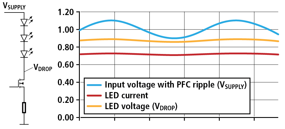 FIG. 2. Waveform of secondary side voltage and corresponding LED current with BCR601 linear driver IC architecture.