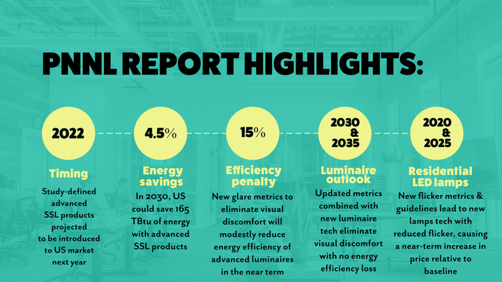 LEDs Magazine developed infographic – Source information from: M.R. Ledbetter et al., Energy Saving Opportunity from Advanced LED Lighting Research, PNNL-29342, Richland, WA: Pacific Northwest National Laboratory (2019 – available at https://bit.ly/3abzJcT).
